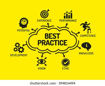 Best Practice. Chart with keywords and icons on yellow background
