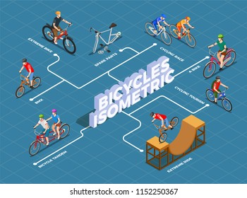 Bicycles isometric flowchart with spare parts cycling race bmx and extreme ride on blue background vector illustration