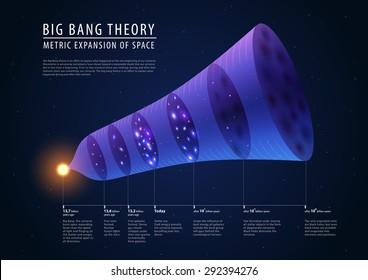 example of big bang theory