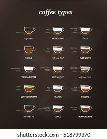 Big collection of coffee types. Retro coffee types table.