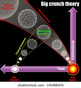 Big crunch theory