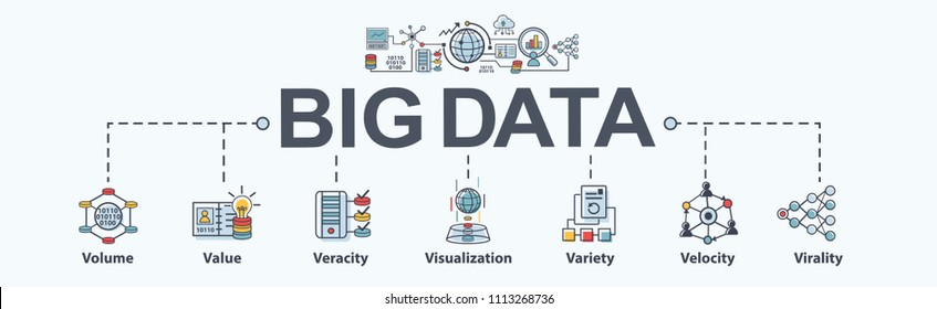 Big data banner web icon flat design, Volume, Value, Veracity, Visualization, Variety, Velocity and Virality. Minimal vector infographic.