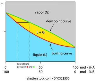 Chemical Equilibrium Images, Stock Photos & Vectors