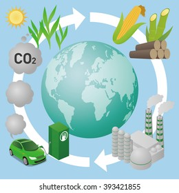 Biofuel: Biomass ethanol  life cycle and earth, diagram illustration