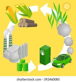 Biofuel life cycle, Biomass ethanol, diagram illustration