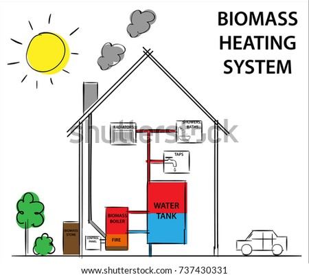 Biomass Woodfuelled Heating Systems Diagram Illustration Stock ...