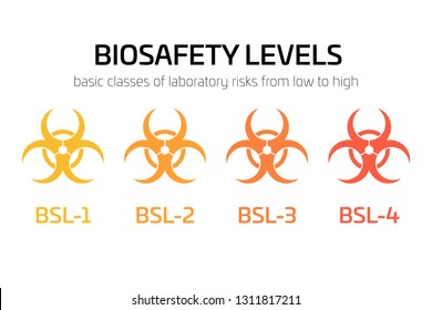 Biosafety level signs from BSL-1 to BSL-4. Simple flat vector biohazard caution signs used in laboratory. Symbol of hazard caused by biological microorganism, virus or toxin.