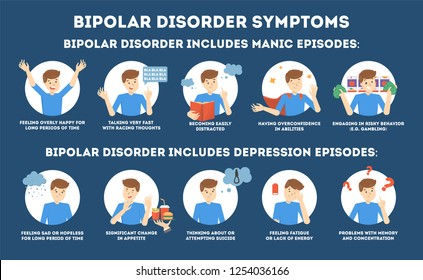 Bipolar disorder symptoms infographic of mental health disease. Depression and manic episode. Mood swings from sadness to happiness. Isolated vector flat illustration