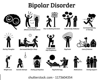 Bipolar mental disorder icons. Illustrations show signs and symptoms of bipolar disorder on mania and depression behaviors. He has mood swings and needs psychotherapy, medications, and family support.