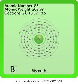Bismuth Atom Symbol