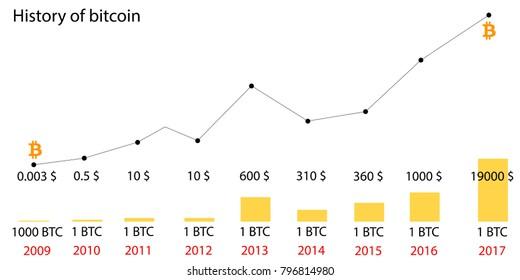Bitcoin Diagram Images Stock Photos Vectors Shutterstock
