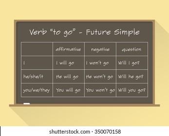 "Blackboard. English grammar - verb ""to go"" in Future Simple Tense. Flat style"