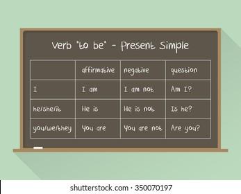 "Blackboard. English grammar - verb ""to be"" in Present simple Tense. Flat style"