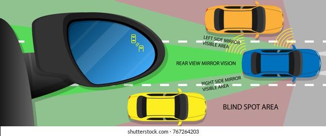 Blind Spot Monitoring Area Zone System Mirror Car Vehicle Side View Alert Warning Avoid Prevent Crash Detection Object Ultrasonic Radar Camera Sensor Technology Automotive Automobile Driver Safety