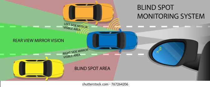 Blind Spot Monitoring Area Zone System Mirror Car Vehicle Side View Alert Warning Avoid Prevent Crash Detection Object Ultrasonic Radar Camera Sensor Technology Automotive Automobile Driver Safety