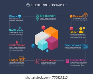 Blockchain Info graphic concept .what about meaning block chain technology, Block icon, distribution, ledger, Transaction, confirmation, proof of work, Miner and Coin reward icon.