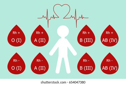 A blood donation. Blood group and RH.