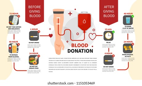 Blood donation infographics. Preparation for the surrender of blood. Template for events.