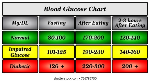 Blood Glucose Level Chart Images Stock Photos Vectors Shutterstock