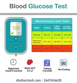 tabla de conversión de azúcar en la sangre para diabetes