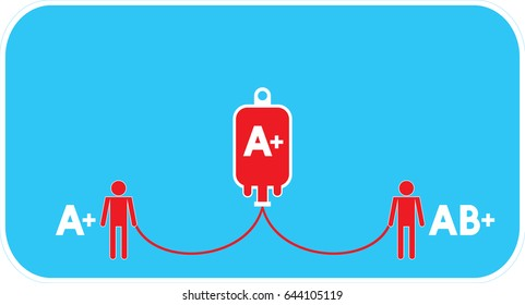 Blood group, Blood type, sign with blank space ( A positive donors can give red blood cells to other A positive and AB positive recipients ) Vector format
