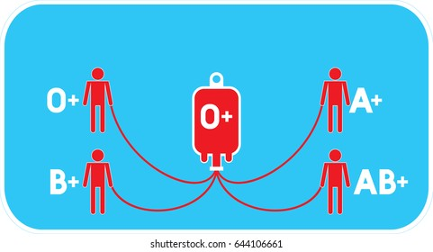 Blood group, Blood type, sign with blank space ( O positive donors can give red blood cells to other O, B, A, AB positive recipients ) Vector format