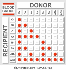 Blood group, Blood type,Red Blood Cell Matching Board, Table, Sign with blank space, background, vector format;Blood Types Compatibility Table with all blood groups positive and negative showing chart