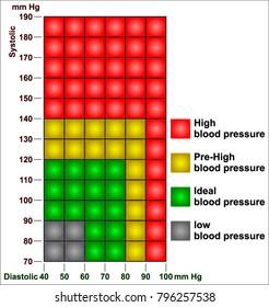 Presión arterial a 123 sobre 90