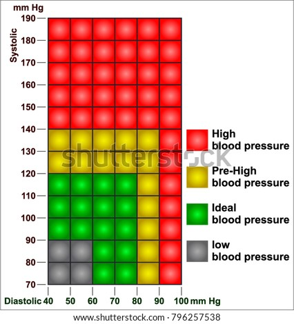 Blood Pressure Chart Stock Vector Royalty Free 796257538
