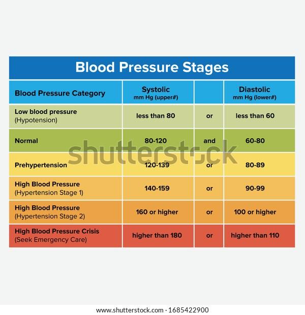 blood pressure stages