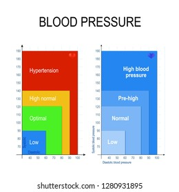 Blood Pressure Chart. The blood pressure chart shows ranges of low, healthy (normal or optimal), pre-high and high (Hypertension)  blood pressure readings. Systolic and Diastolic. Vector illustration