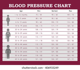 blood presssure 112 atop of 60