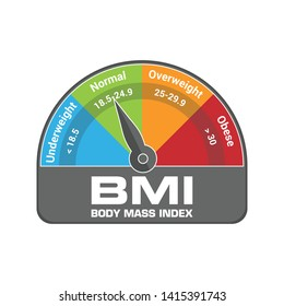 BMI Body Mass Index Calculate Illustration or Infographic Chart. Underweight, Normal, Overweight and Obese Gauge