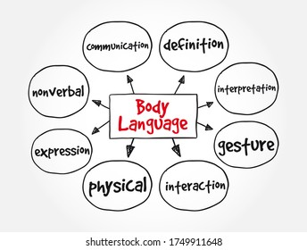 Body Language mind map, concept for presentations and reports