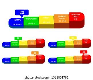 Body mass index, bmi classification chart, calculate bmi, vector illustration & calculate body mass index.