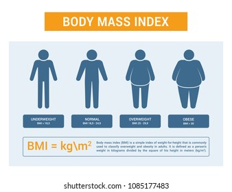 Body mass index chart. Vector medical infographic. Flat silhouettes with different obesity degrees.
