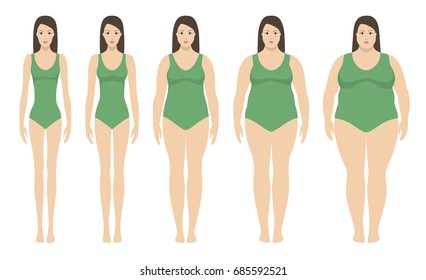 Body mass index vector illustration from underweight to extremely obese in flat style. Woman with different obesity degrees. Female body with different weight.