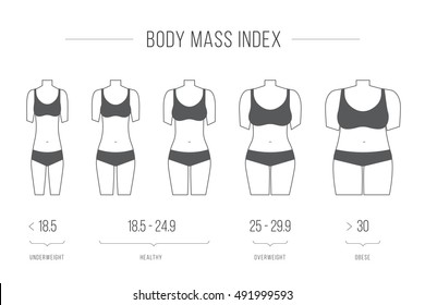Body Mass Index vector illustration,female figure. Collection of female body types. Set of thick and thin figures. Thin line icons. Vector illustration. Flat style design