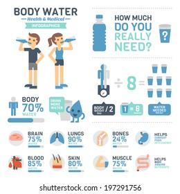 Body Water Infographics