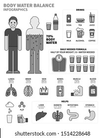 Body Water Infographics with Human Organs, Drinks and Calculation formula of Water Daily Needed. Line monochrome isolated on white.
