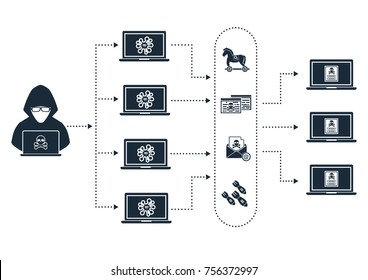 Botnet architecture hacker botmaster use computer zombies bot with malware, virus, phishing, DDOS, bomb mail to attack victim target computer device on network internet online.