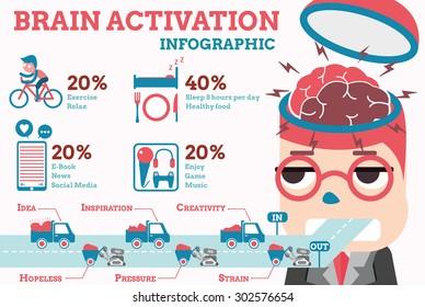 brain activation infographic