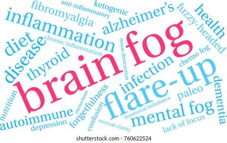 Brain Fog word cloud on a white background.