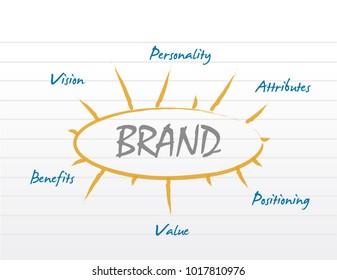 brand model diagram concept illustration design graphic