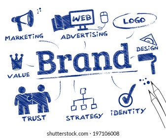Branding concept, keywords with icons
