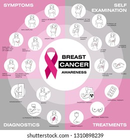Breast cancer awareness set. Vector illustration. Self-examination, symptoms, diagnostics, treatments. Healthcare poster, banner template. Medicine, pathology, anatomy, physiology, health infographics