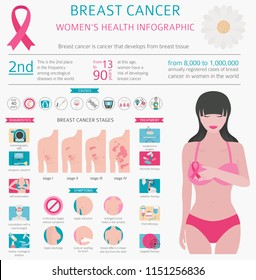 Breast cancer, medical infographic. Diagnostics, symptoms, treatment. Women`s health set. Vector illustration