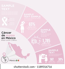 Breast cancer in Mexico