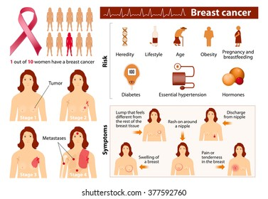 Breast cancer. Signs, symptoms, stage and risk factors. Medical infographic. Set elements and symbols for your design.