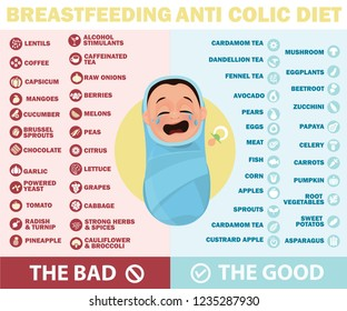 Breastfeeding anti colic diet. Foods to avoid and allowed during breastfeeding infographic. A Food guide for lactating women. Diet, healthy lifestyle concept. Healthy breastfeeding food.